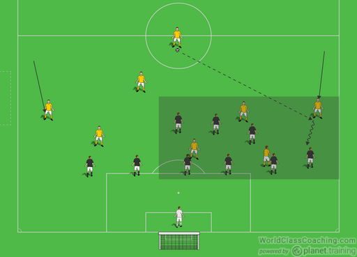 Small Sided Game to Teach Defensive Shape - Soccer Toolbox
